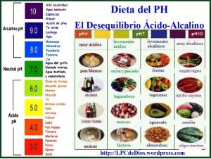 Dieta de PH WS